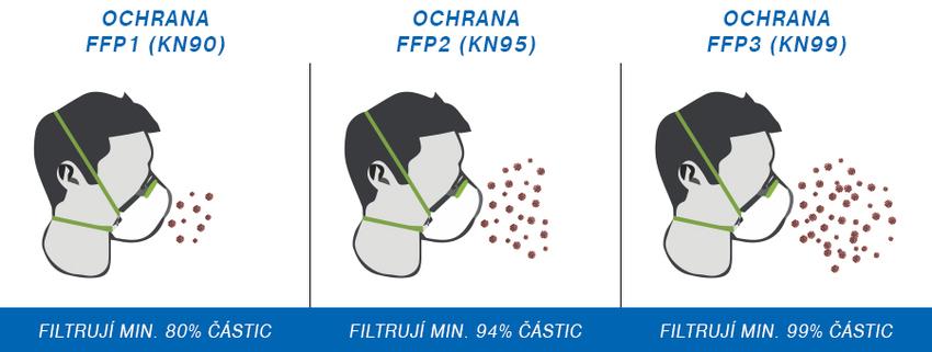 Respirátor FFP2 bez výdechového ventilu