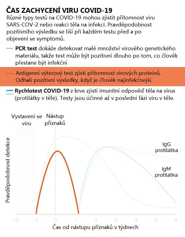 Antigenní certifikované výterové testy na COVID-19 s 99 % úspěšností výsledků, 20 ks